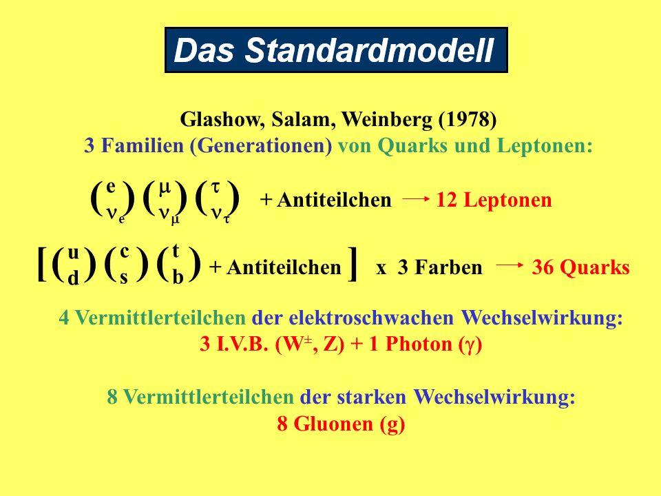 [ + Antiteilchen ] x 3 Farben 36 Quarks